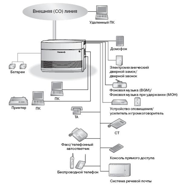 Схема соединений KX-TES824