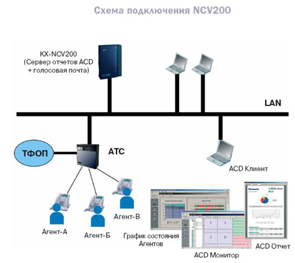 Схема подключения KX-NCV200